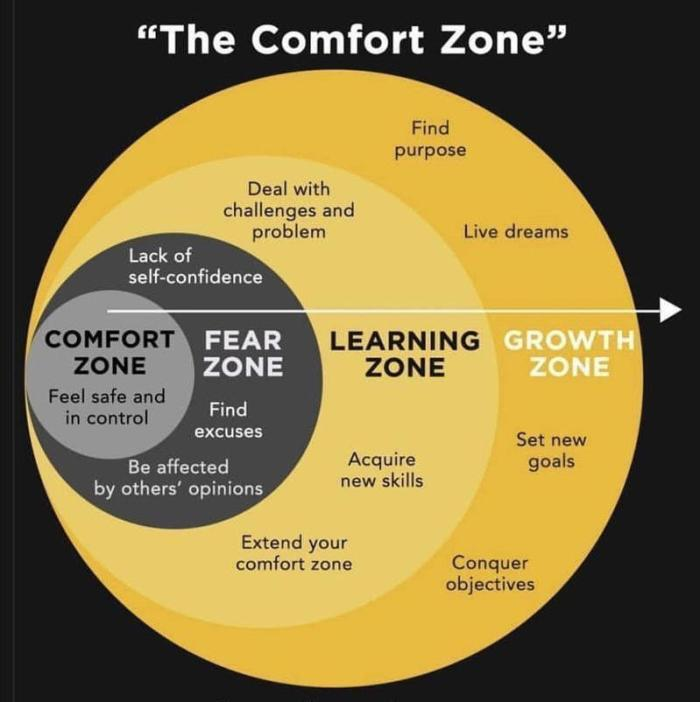 growth zones
